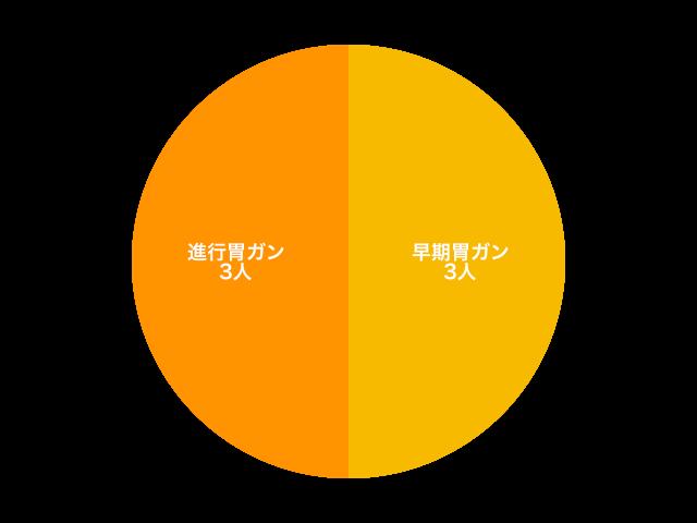 胃ガン 2018